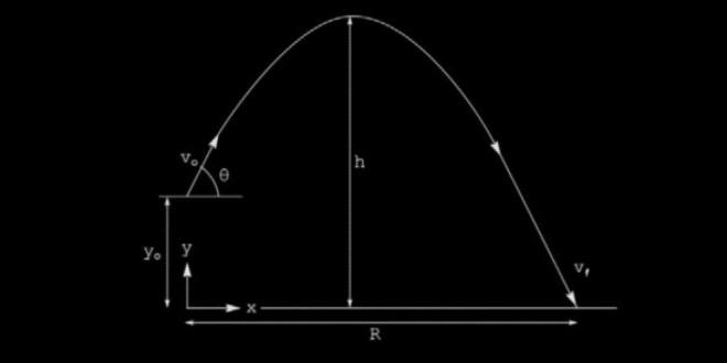 Любовта като математика